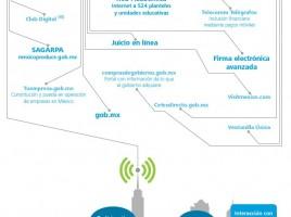 Infografia - Mi Gobierno Digital
