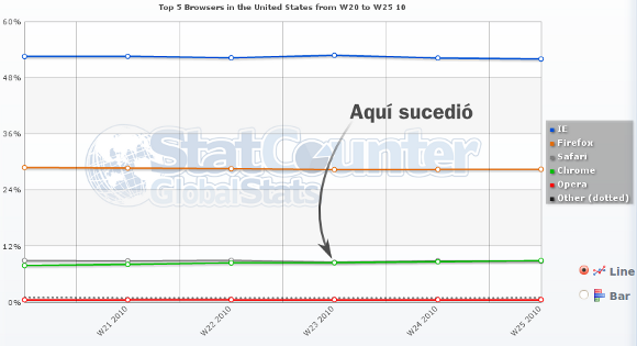Chrome rebasa a Safari
