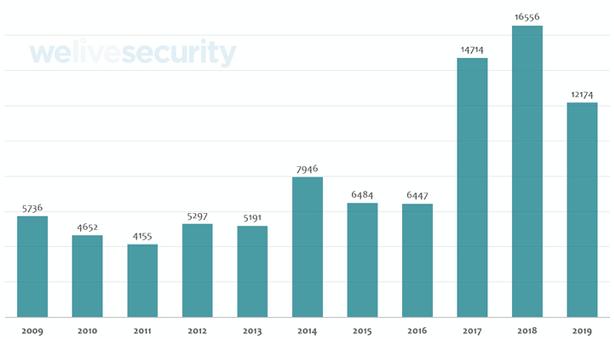 Disminuye número de vulnerabilidades reportadas durante 2019