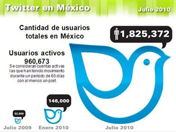 Estudio Twitter 2010-2