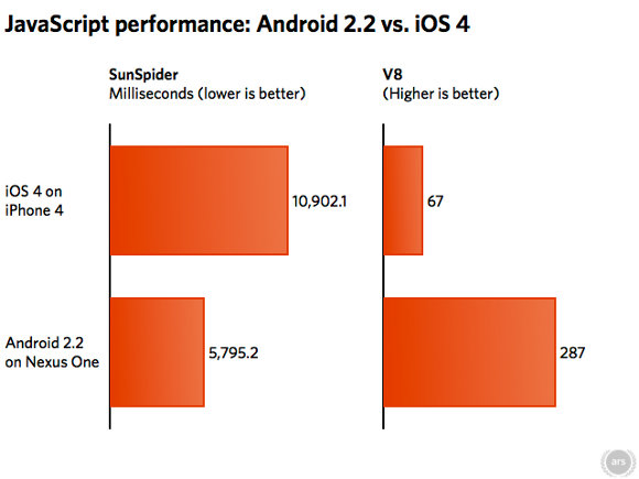Android 2.2 Froyo vs. iOS 4